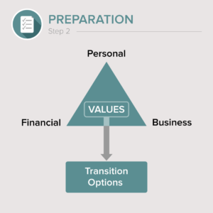 Aldrich transition advisors steps for succession planning: Step_2