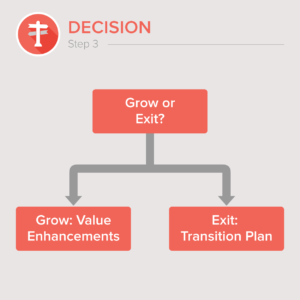 Aldrich transition advisors steps for succession planning: Step_3